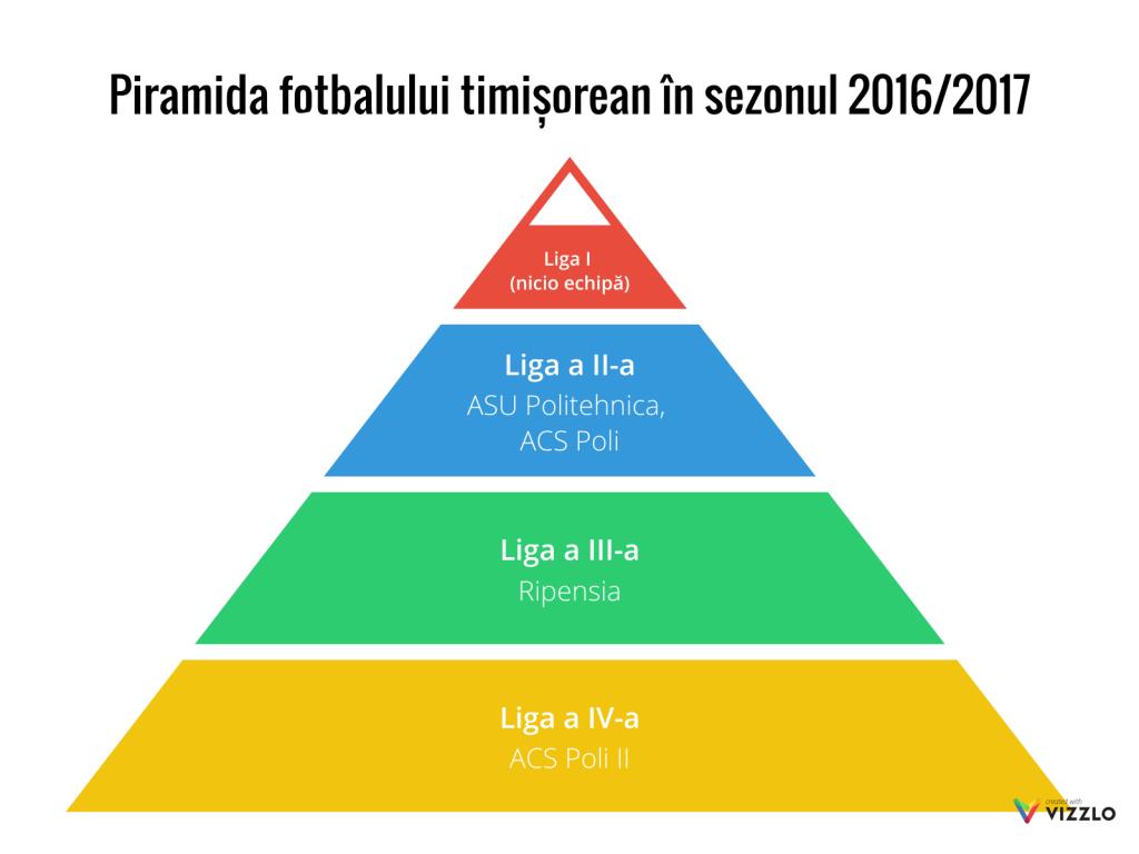piramida-fotbalului-timisorean-in-sezonul-2016-2017